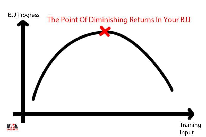 The Point Of Diminishing Returns In BJJ Training.
